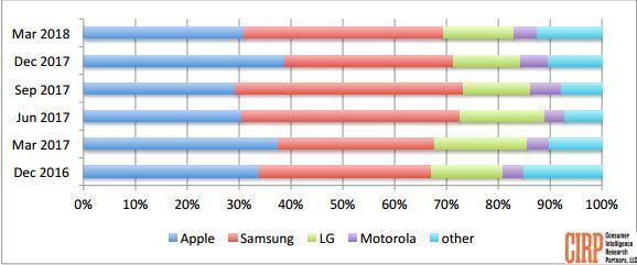 2018年Q1美国智能手机市场报告:三星激活率39% 苹果31%