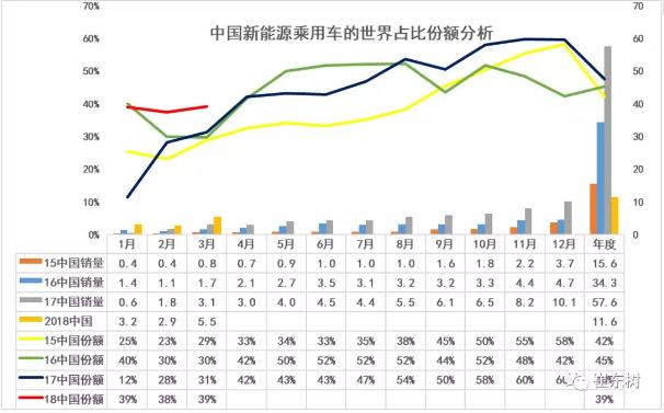 乘联会:2018年一季度中国新能源乘用车的世界份额达到39%