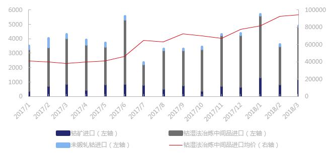 2018年1季度中国进口钴原料1.4万吨 环比上涨17%