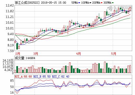 15日充电桩概念股盘后 浙江众成涨幅3.48%
