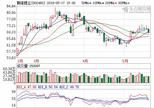 17日锂电池概念股盘后统计 赣锋锂业跌幅3.53%