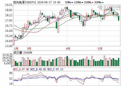 17日充电桩概念股盘后统计 阳光电源跌幅3.28%