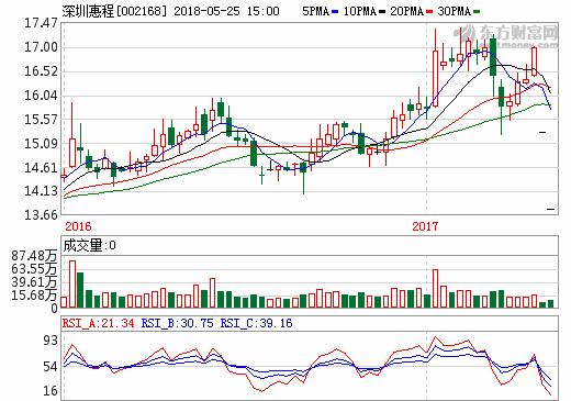 深圳惠程收购爱酷游64.96%股权  将提升盈利能力