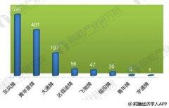 2017年中国燃料电池汽车共生产1272辆 运营数量超千辆