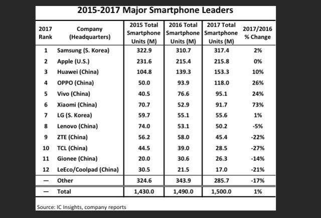 2017年智能手机出货量公布 中国企业占据9席之多