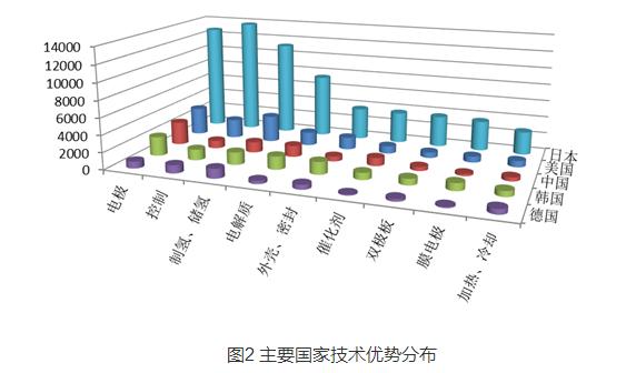 【组图】从专利分析看燃料电池的国内外技术竞争格局