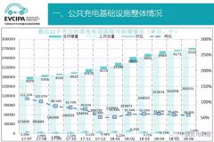 中国充电联盟:截至2018年6月 公共充电桩保有量超27万个