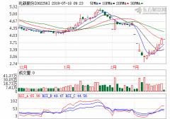 深圳宝信3亿元举牌 兆新股份5日上涨17.43%