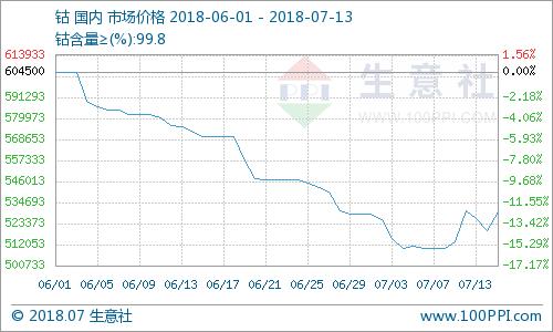钴价510166.66元/吨  小幅上涨3.82% 较去年同期上涨33.14%