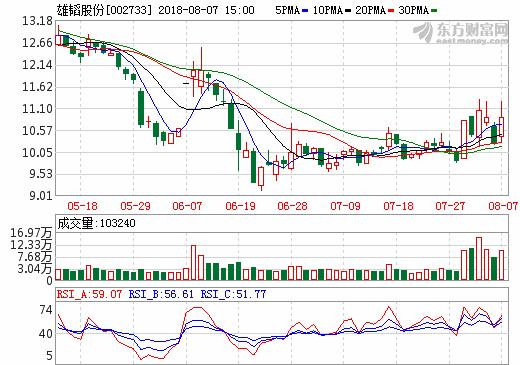 7日锂电池概念股盘后统计 雄韬股份涨幅6.35%