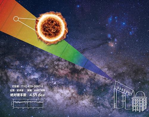 中国科学家发现锂含量最高恒星 含量约为同类天体3000倍
