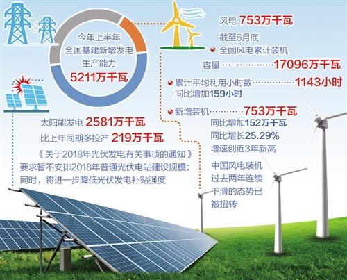 """新能源产业""""冰火两重天"""":光伏战略调整 风电装机容量创新高"""