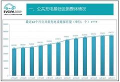 中国充电联盟:2018年7月公共类充电桩达274777个