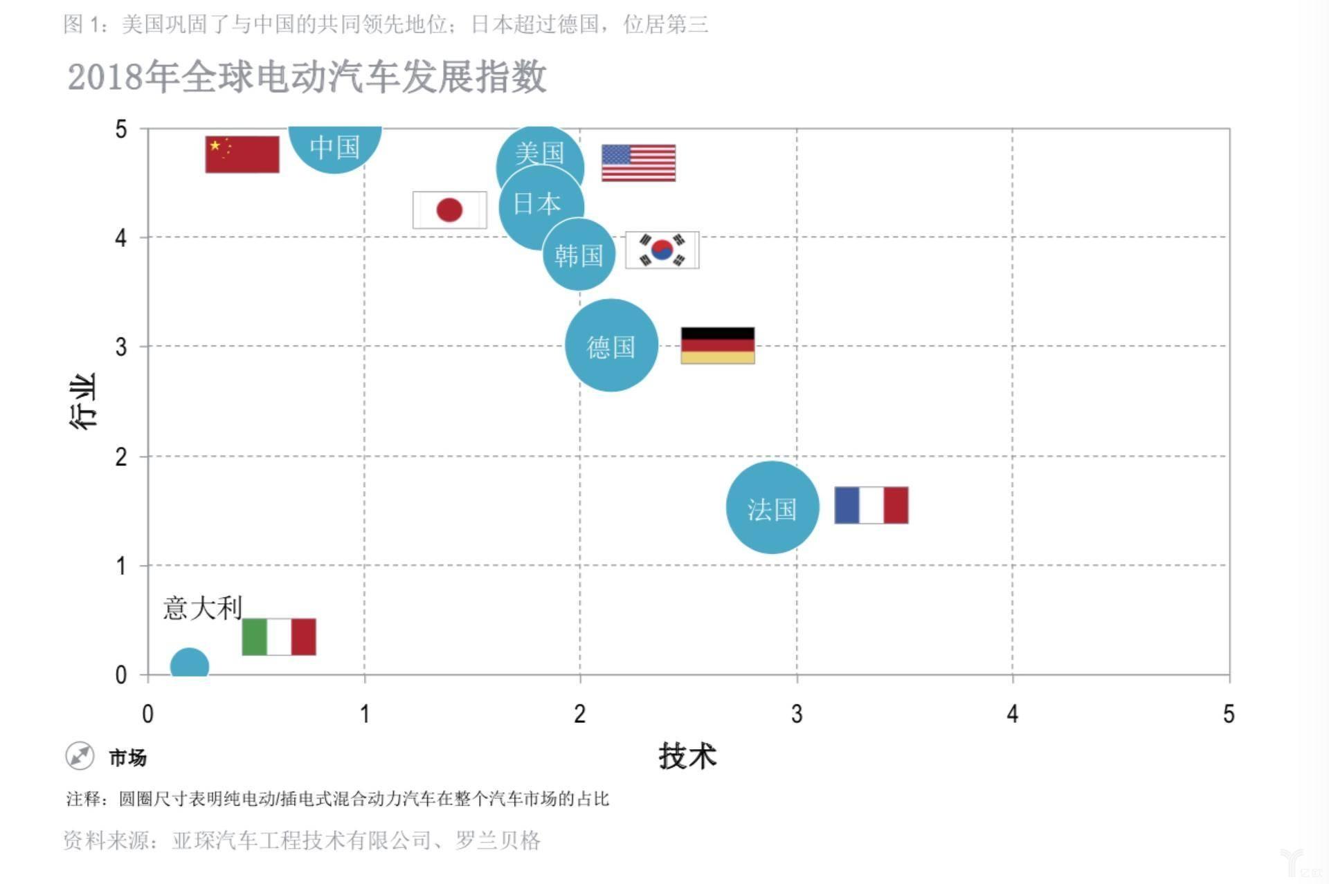 2018年全球电动汽车发展指数:中国领先 意大利垫底