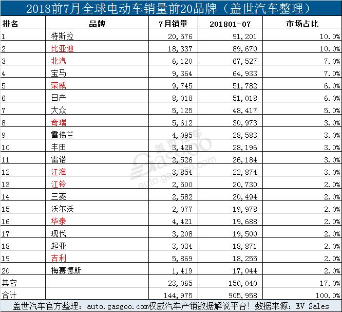 销量,比亚迪,7月全球电动车销量,7月Model 3销量,7月特斯拉销量,7月比亚迪销量