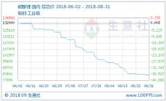 8月电池级碳酸锂均价102503.78元/吨 部分大厂开始减产