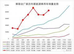 崔东树:1-8月新能源乘用车销量达50万台 同比增长1倍