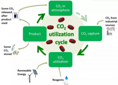 锂离子二氧化碳电池问世!可回收大气二氧化碳来供电