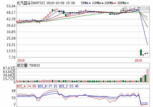 9日新能源汽车概念股盘后 北汽蓝谷涨幅8.33%