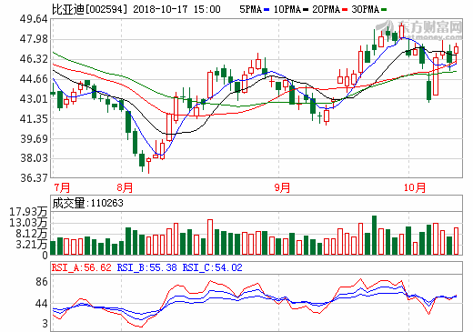 17日新能源汽车概念股盘后统计 比亚迪涨幅2.94%
