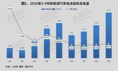2018年9月电池装机总电量约5.77GWh 同比增长69%