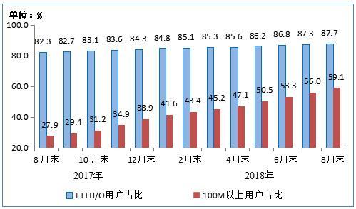工信部:我国4G用户达到11.5亿户 宽带用户达3.96亿户
