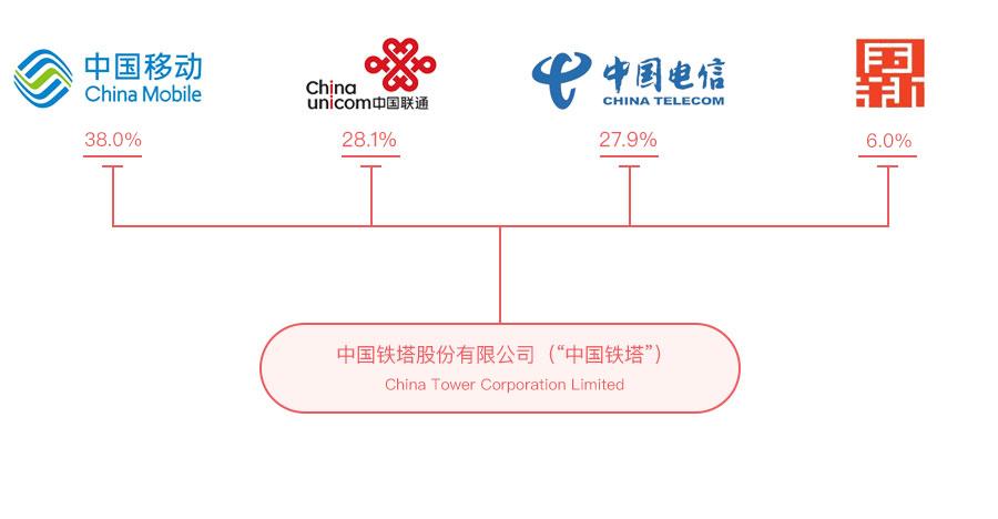 中国铁塔与11家新能源汽车主流企业签署协议 推进动力电池梯次利用