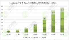 2017-2018锂电池行业发展分析及未来3年市场预测(二)