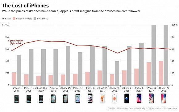 为什么苹果iPhone卖得越来越贵 利润率却下滑了?