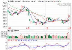 天齐锂业成功竞得SQM公司23.77%股权 扩大产业版图