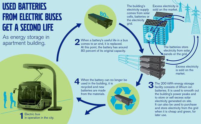 沃尔沃客车参与瑞典废旧电池储能研发项目