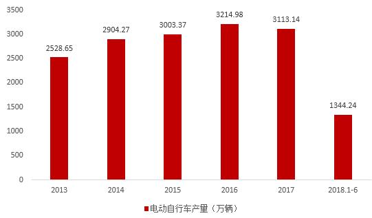 图一 中国电动自行车年产量