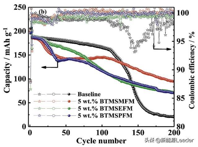 突破4.5V魔咒!新型添加剂助力锂离子电池高电压电解液