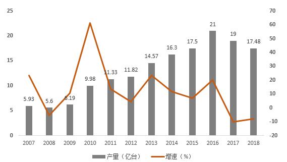 5G提振消费类电池市场?2019年中国手机锂电池需求或达12.16GWh