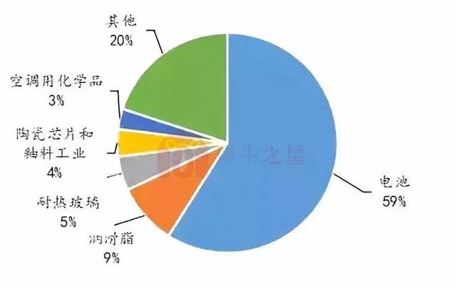 2018年锂电池正极材料行业报告