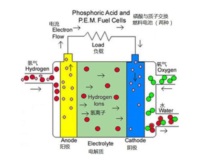 """制备取向型复合质子交换膜 科学家给燃料电池建""""高速公路"""""""