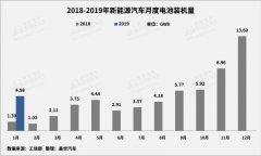 2019年1月动力电池装机4.98GWh 行业集中趋势显著