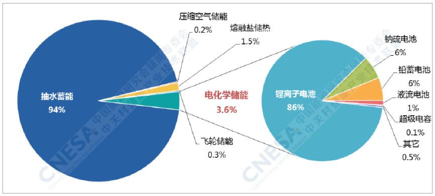 2018年中国新增投运储能项目装机规模为2.3GW
