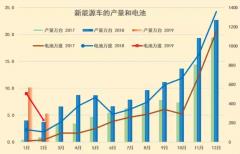 崔东树:1-2月锂电池装车731万度 2019年开局延续抢补贴行情