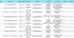 科创板首批受理上市申请企业名单出炉 3家涉足锂电池业务