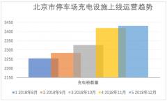 政策助推充电设施利用率 北京提升近4个百分点