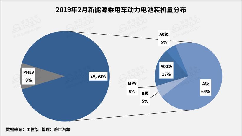 2月动力电池2.25GWh TOP10装机量占比提升至93.5%
