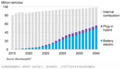 投入1000亿欧元!欧洲表露发展电池产业野心