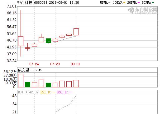 科创板上市第11天全线飘红 4只锂电股总市值超756亿元