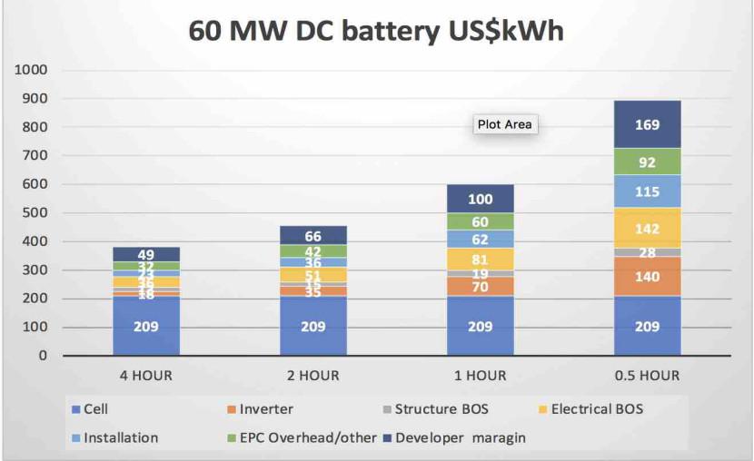 【储能】家用储能电池成本仍居高位,距规模应用还需时日