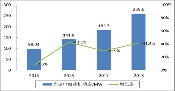 中国光伏储能市场发展情况分析:发展现状与储能政策