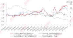 金属钴比价上涨 广西银亿电解钴产线复产