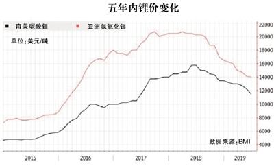 生产国增产过量 电动汽车销售增速放缓  锂价持续下行预期走强
