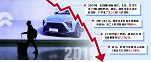 5个交易日股价近乎腰斩 蔚来汽车陷退市危机