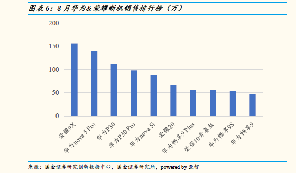 中国智能手机市场8月数据  华为高端手机份额达到80%
